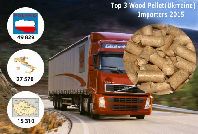wood pellet production 2015-17